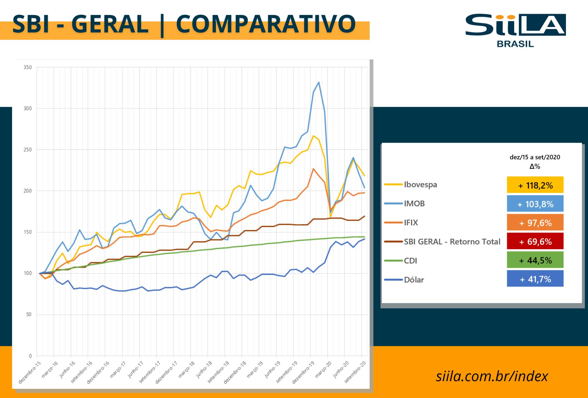 SBI - GERAL | COMPARATIVO