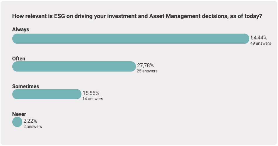 How relevant is ESG on driving your investment and Asset Management decisions, as of today?