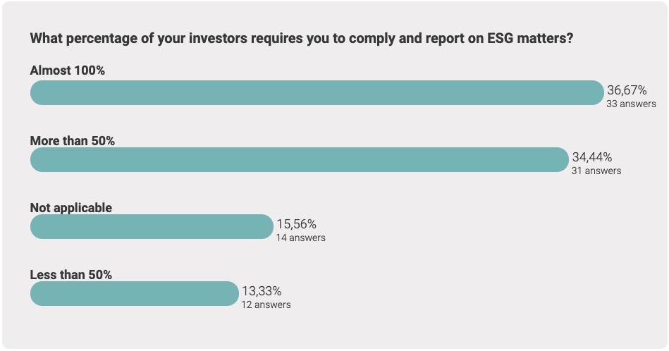 What percentage of your investors requires you to comply and report on ESG matters?